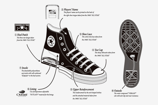 converse made in china